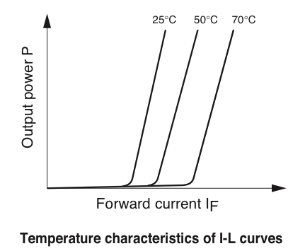 TemperatureCharacteristics