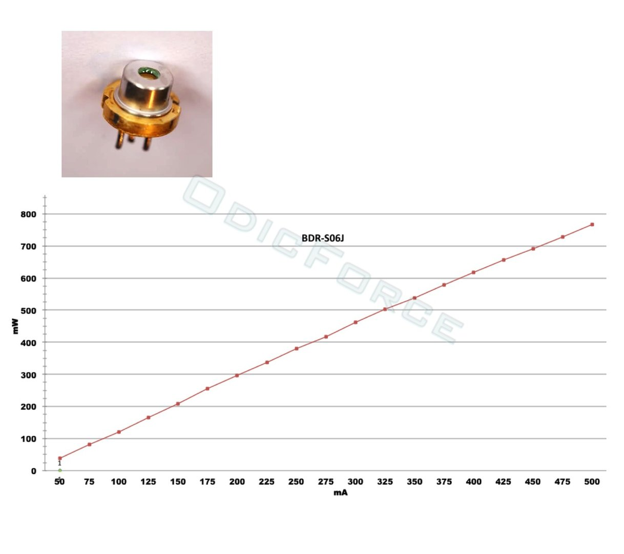 BDR-S06J 405nm, 500-600mW Blue-violet Cut-pin Laser Diode (TO18 5.6mm)