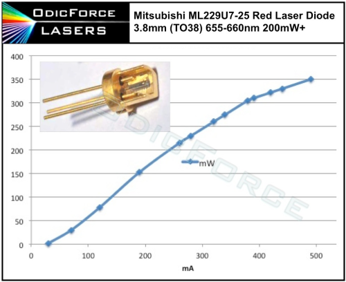 Mitsubishi 200mW+ 660nm Red Laser Diode, 400mW Pulse, (TO38 3.8mm) ML229U7